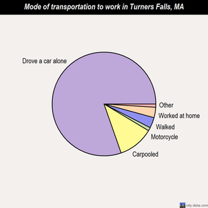 Turners Falls mode of transportation to work chart