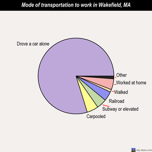 Wakefield mode of transportation to work chart