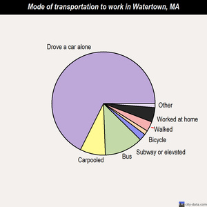 Watertown mode of transportation to work chart