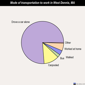 West Dennis mode of transportation to work chart