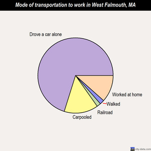 West Falmouth mode of transportation to work chart