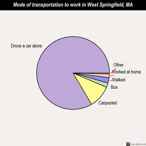 West Springfield mode of transportation to work chart
