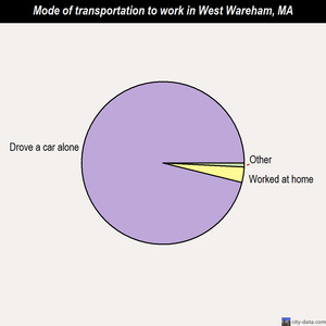 West Wareham mode of transportation to work chart