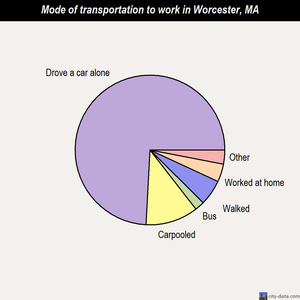 Worcester mode of transportation to work chart