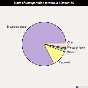 Alanson mode of transportation to work chart