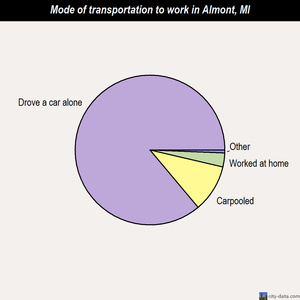 Almont mode of transportation to work chart