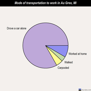 Au Gres mode of transportation to work chart