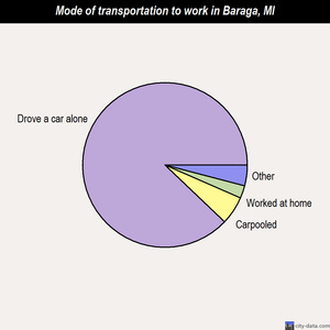 Baraga mode of transportation to work chart