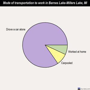 Barnes Lake-Millers Lake mode of transportation to work chart