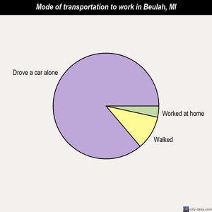 Beulah mode of transportation to work chart