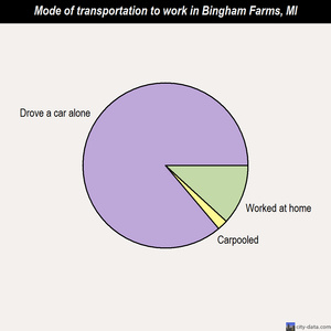 Bingham Farms mode of transportation to work chart