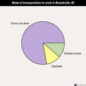 Breedsville mode of transportation to work chart