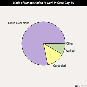Cass City mode of transportation to work chart