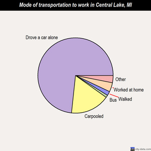 Central Lake mode of transportation to work chart