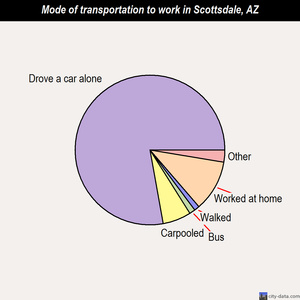 Scottsdale mode of transportation to work chart