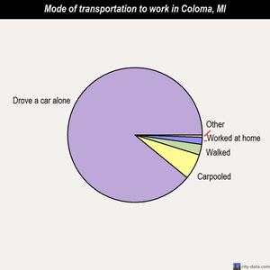 Coloma mode of transportation to work chart