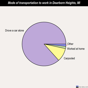 Dearborn Heights mode of transportation to work chart