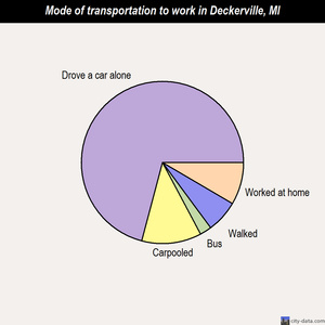 Deckerville mode of transportation to work chart