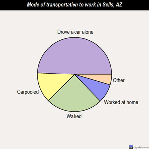 Sells mode of transportation to work chart