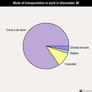 Dimondale mode of transportation to work chart