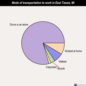 East Tawas mode of transportation to work chart