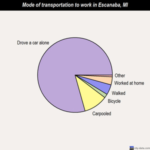 Escanaba mode of transportation to work chart