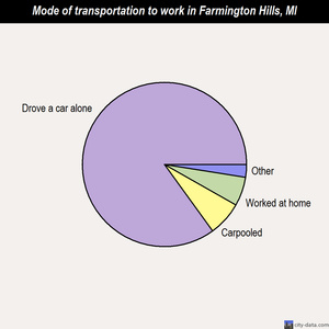 Farmington Hills mode of transportation to work chart