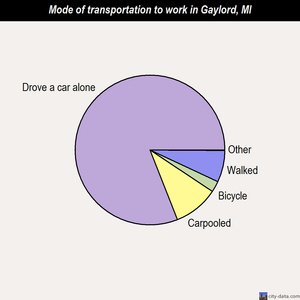 Gaylord mode of transportation to work chart