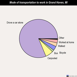 Grand Haven mode of transportation to work chart