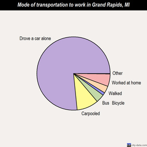 Grand Rapids mode of transportation to work chart