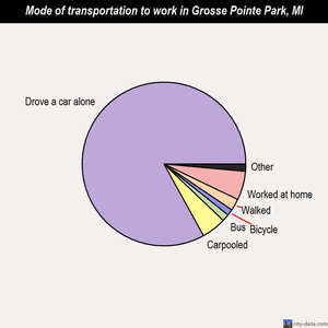 Grosse Pointe Park mode of transportation to work chart