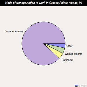 Grosse Pointe Woods mode of transportation to work chart
