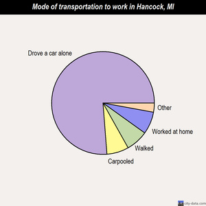 Hancock mode of transportation to work chart