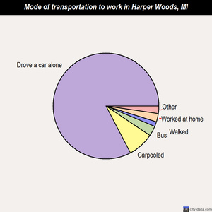Harper Woods mode of transportation to work chart