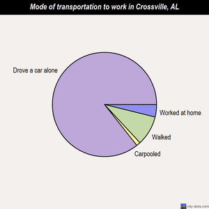 Crossville mode of transportation to work chart