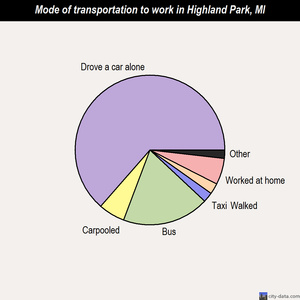 Highland Park mode of transportation to work chart
