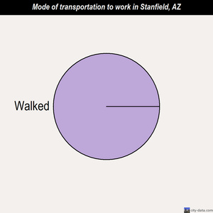 Stanfield mode of transportation to work chart