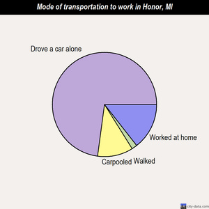 Honor mode of transportation to work chart