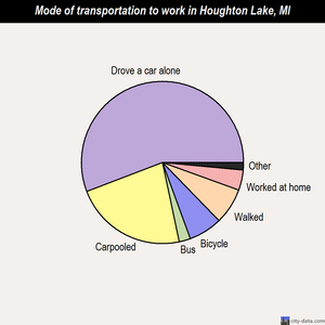 Houghton Lake mode of transportation to work chart