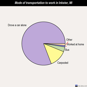 Inkster mode of transportation to work chart
