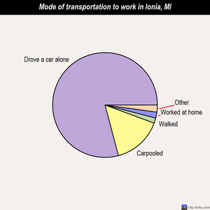 Ionia mode of transportation to work chart