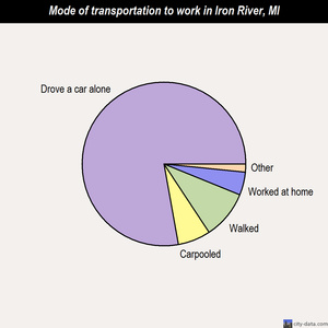 Iron River mode of transportation to work chart