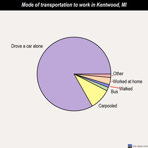 Kentwood mode of transportation to work chart