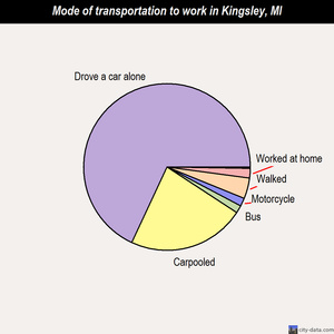 Kingsley mode of transportation to work chart