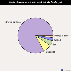 Lake Linden mode of transportation to work chart