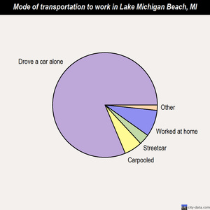 Lake Michigan Beach mode of transportation to work chart