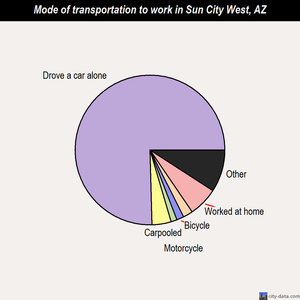 Sun City West mode of transportation to work chart