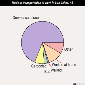 Sun Lakes mode of transportation to work chart