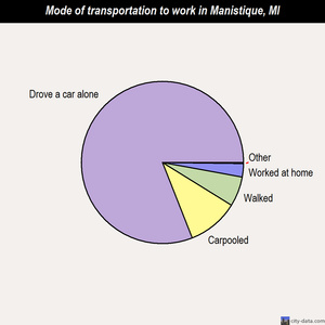 Manistique mode of transportation to work chart