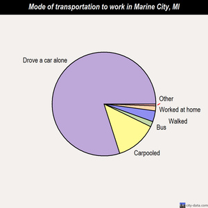Marine City mode of transportation to work chart